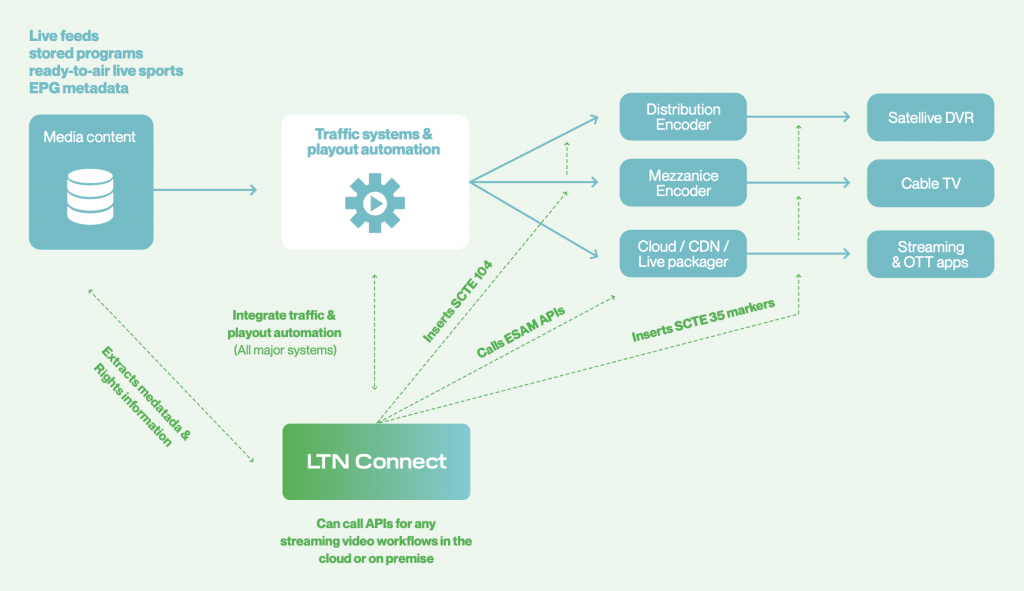 LTN CONNECT: SCTE METADATA SIGNALING MIDDLEWARE